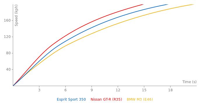 Lotus Esprit Sport 350 acceleration graph