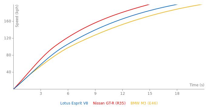 lotus esprit v8 acceleration graph