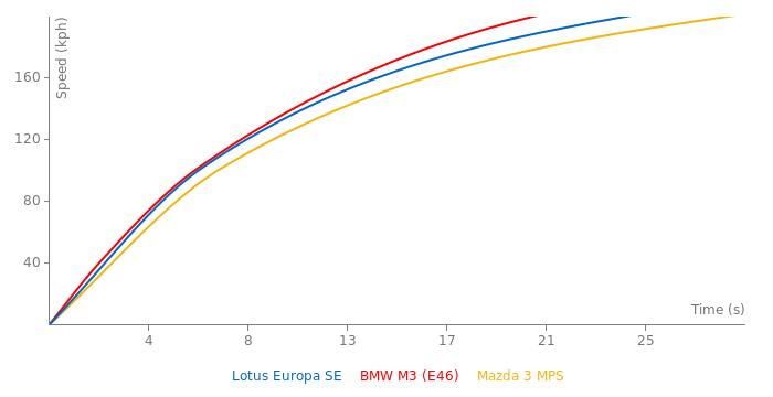 Lotus Europa SE acceleration graph