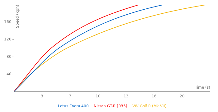 Lotus Evora 400 acceleration graph