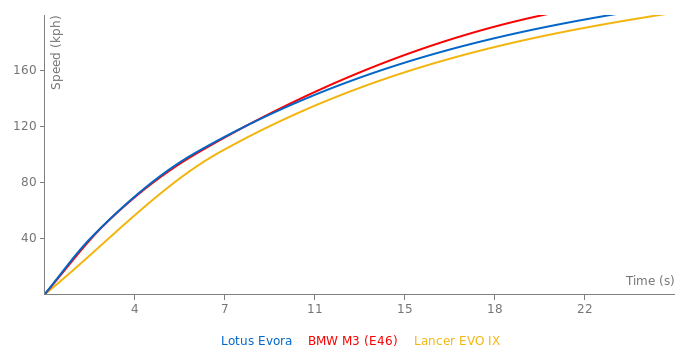 Lotus Evora acceleration graph