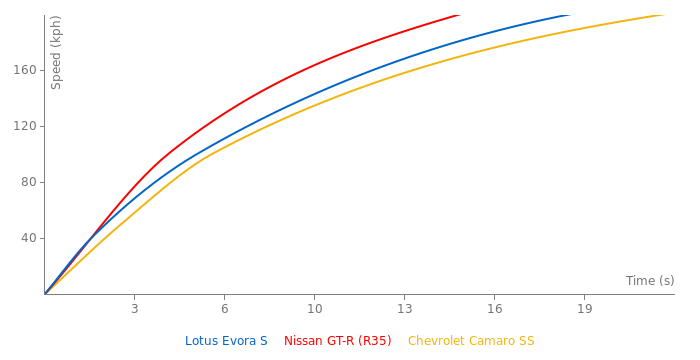 Lotus Evora S acceleration graph