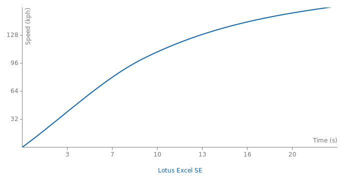Lotus Excel SE acceleration graph