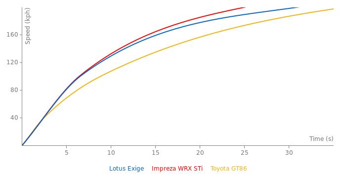 Lotus Exige acceleration graph