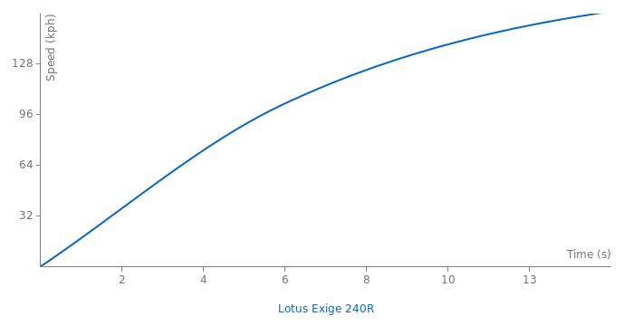 Lotus Exige 240R acceleration graph