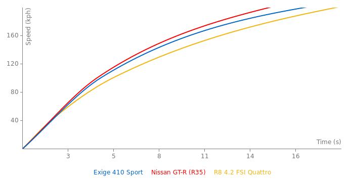 Lotus Exige 410 Sport acceleration graph