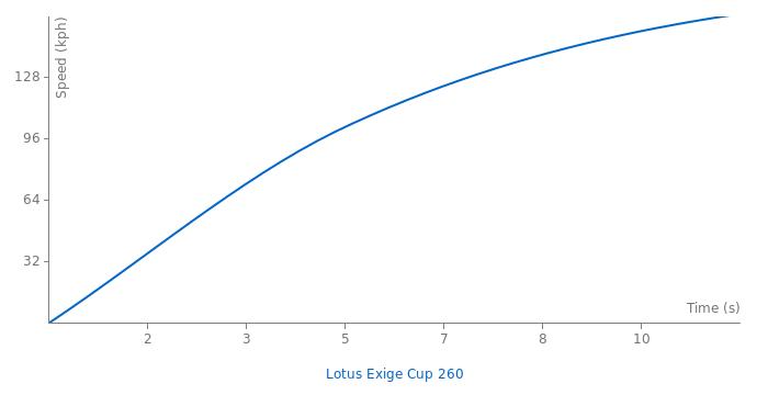 Lotus Exige Cup 260 acceleration graph
