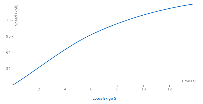 Lotus Exige S acceleration graph