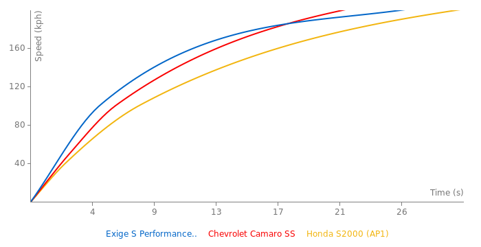 Lotus Exige S Performance-Pack acceleration graph