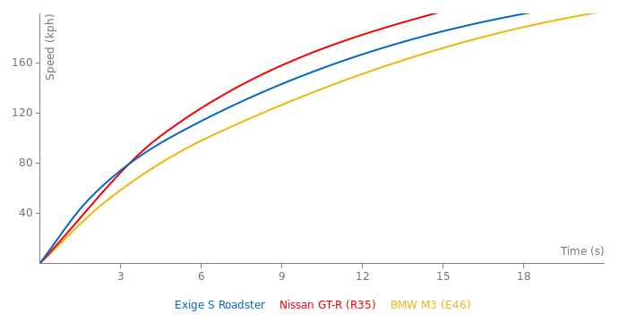 Lotus Exige S Roadster acceleration graph