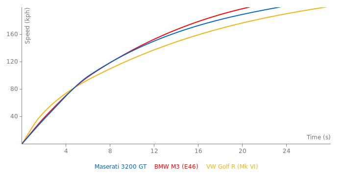 Maserati 3200 GT acceleration graph