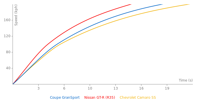 Maserati Coupe GranSport acceleration graph