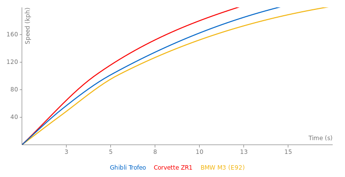 Maserati Ghibli Trofeo acceleration graph