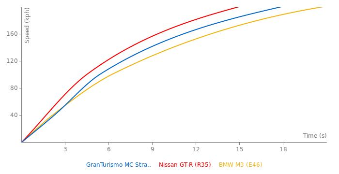 Maserati GranTurismo MC Stradale acceleration graph