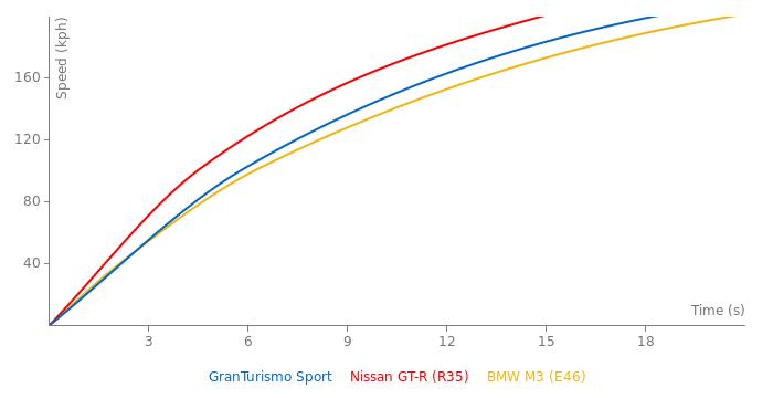 Maserati GranTurismo Sport acceleration graph