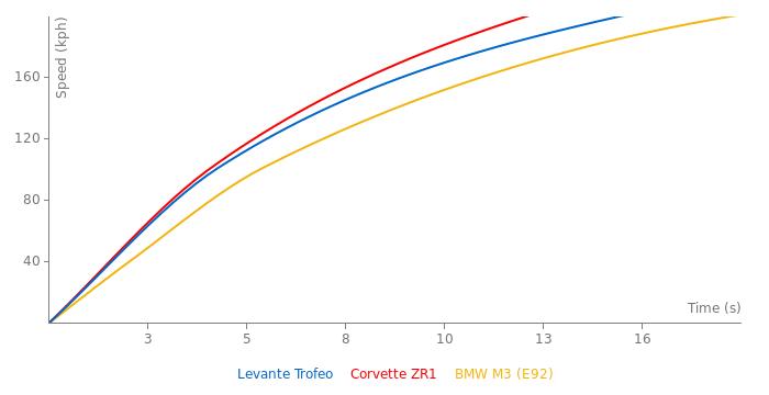 Maserati Levante Trofeo acceleration graph