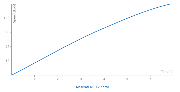 Maserati MC 12 corsa acceleration graph