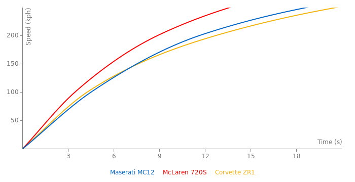 Maserati MC12 acceleration graph