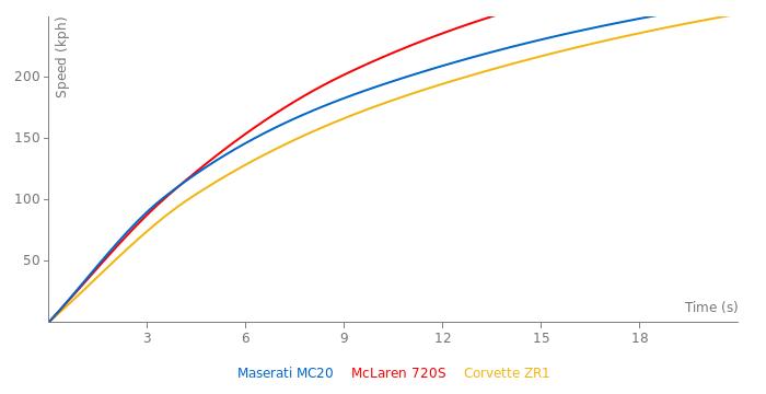 Maserati MC20 acceleration graph