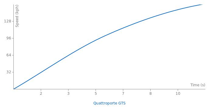 Maserati Quattroporte V8 GTS acceleration graph
