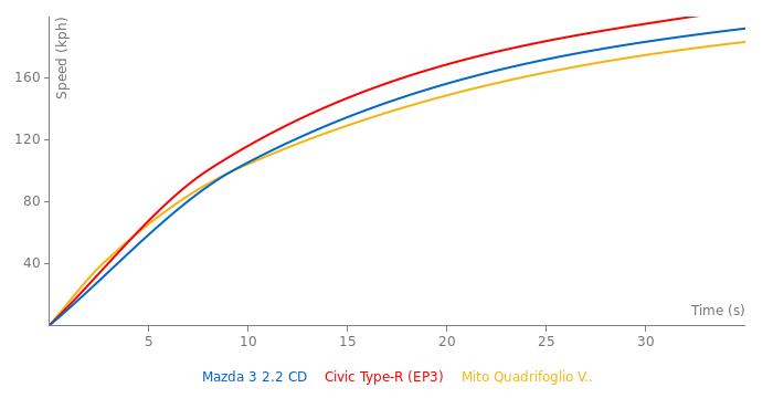 Mazda 3 2.2 CD acceleration graph