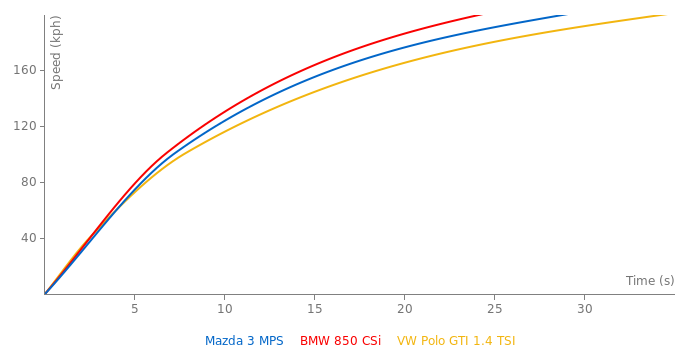 Mazda 3 MPS acceleration graph