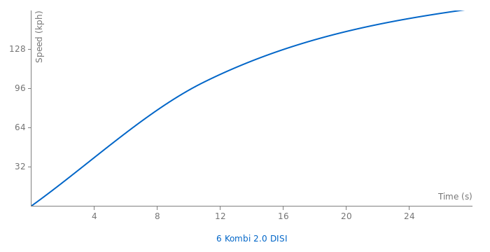 Mazda 6 Kombi 2.0 DISI acceleration graph