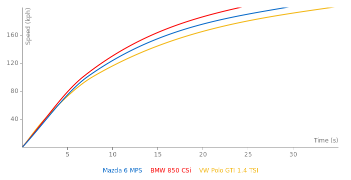 Mazda 6 MPS acceleration graph