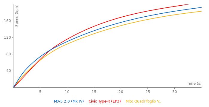 Mazda MX-5 2.0 acceleration graph