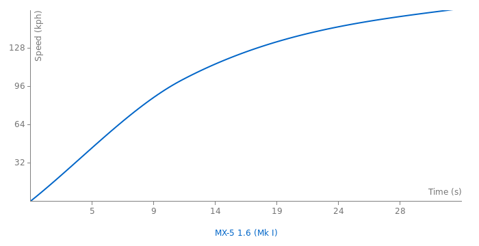 Mazda MX-5 1.6 acceleration graph