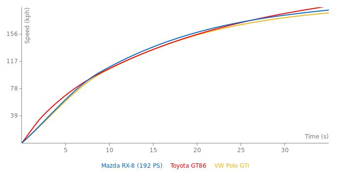 Mazda RX-8 acceleration graph