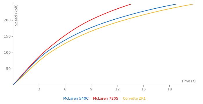 McLaren 540C acceleration graph