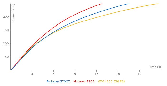 McLaren 570GT acceleration graph