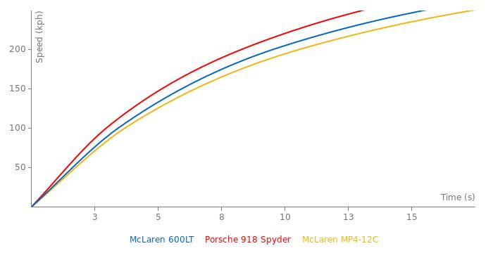 McLaren 600LT acceleration graph