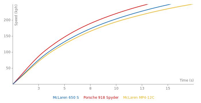 McLaren 650 S acceleration graph