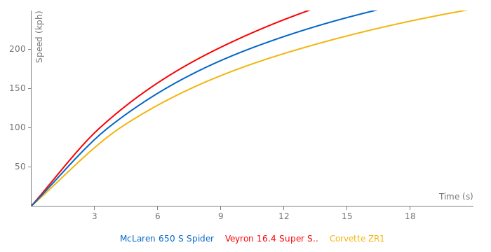 McLaren 650 S Spider acceleration graph