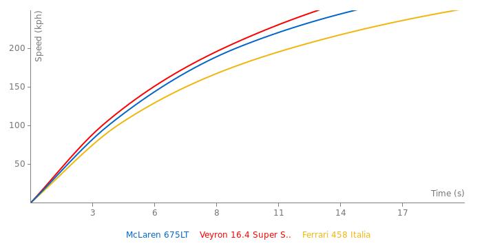 McLaren 675LT acceleration graph