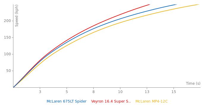 McLaren 675LT Spider acceleration graph