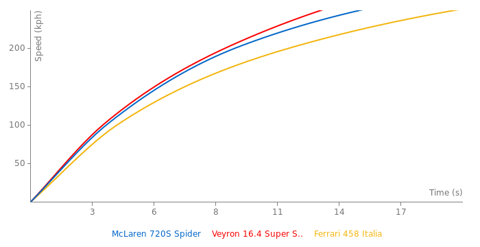 McLaren 720S Spider acceleration graph