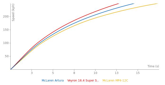 McLaren Artura acceleration graph