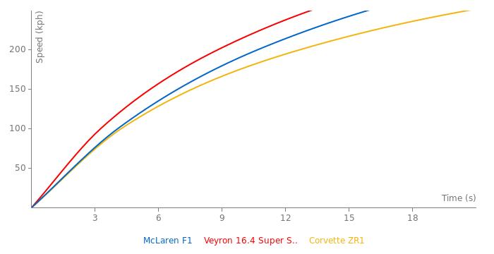 McLaren F1 acceleration graph