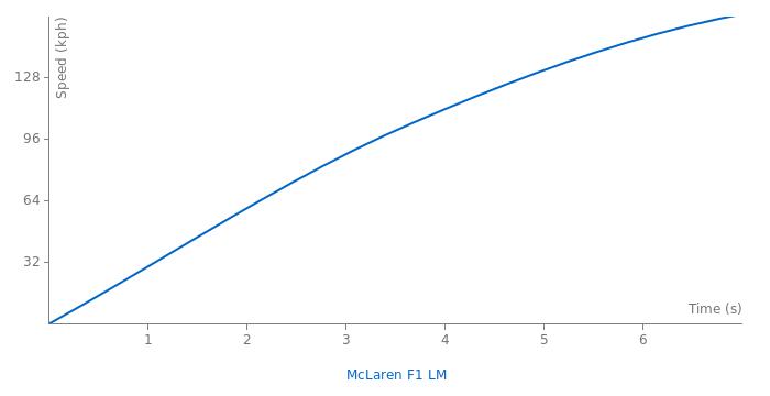 McLaren F1 LM acceleration graph