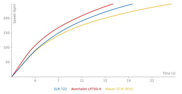 McLaren Mercedes SLR 722 acceleration graph