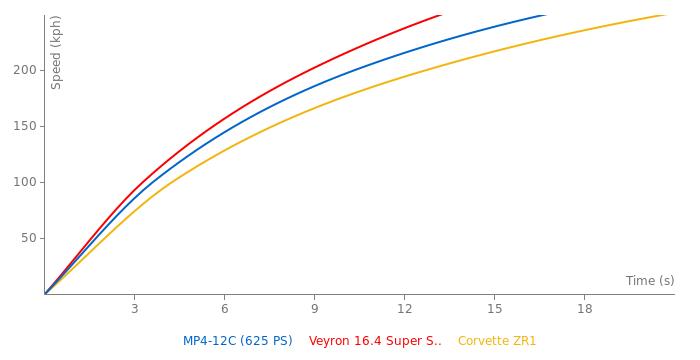 McLaren MP4-12C acceleration graph