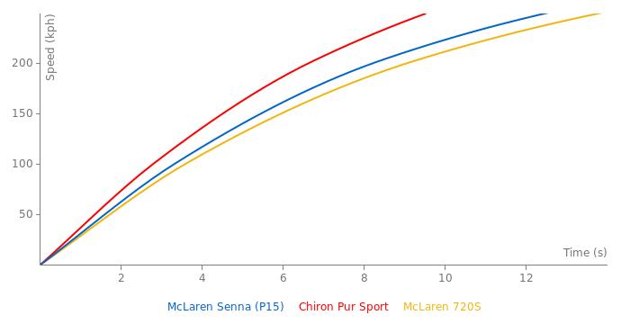 McLaren Senna (P15) acceleration graph