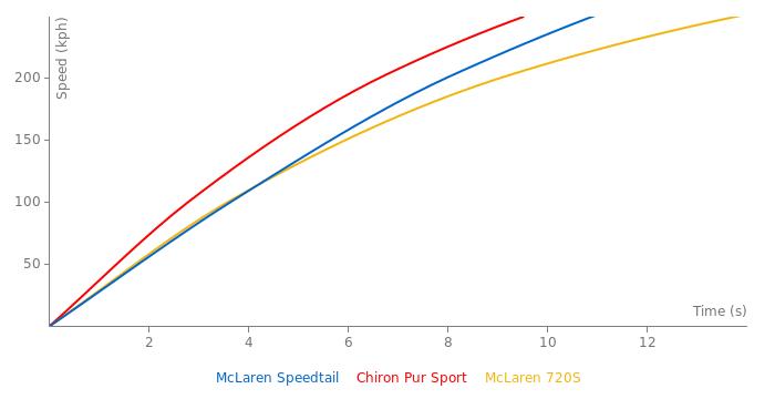 McLaren Speedtail acceleration graph
