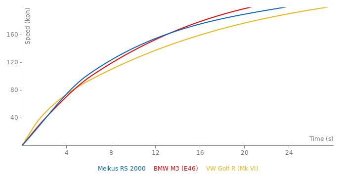Melkus RS 2000 acceleration graph