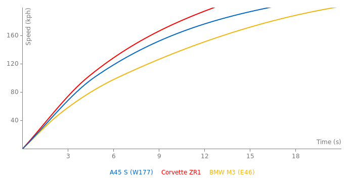 Mercedes - AMG A45 S acceleration graph
