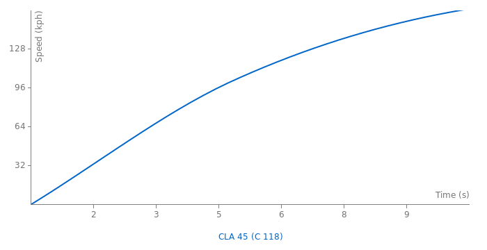 Mercedes - AMG CLA 45 acceleration graph