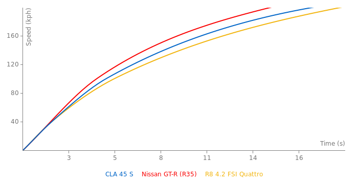 Mercedes - AMG CLA 45 S acceleration graph